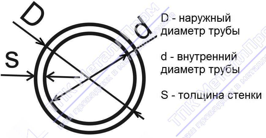 Размеры труб